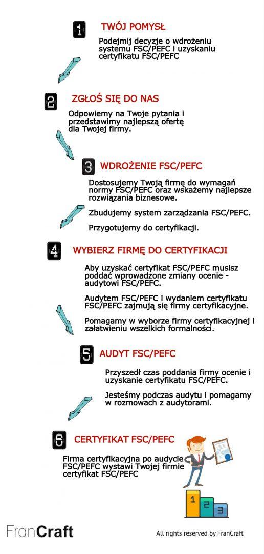 wdrożenie FSC/PEFC schemat