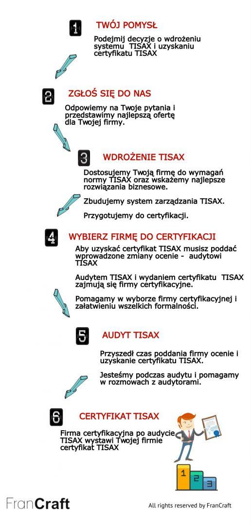 wdrażanie TISAX schemat